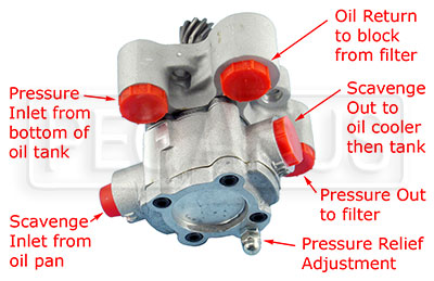 Large photo of FF Side Mounted 5-Port Oil Pump, 1 inch Scavenge Stage, Pegasus Part No. 167-01-SIDE