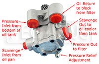 Click for a larger picture of FF Side Mounted 5-Port Oil Pump, 1 inch Scavenge Stage